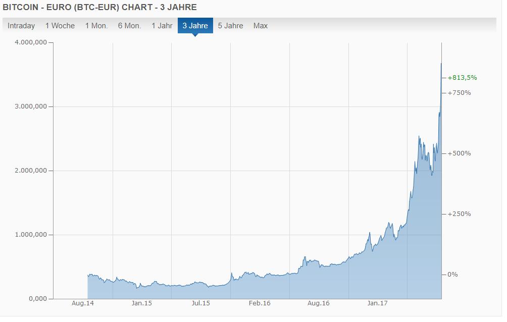 Bitcoin Tageskurs